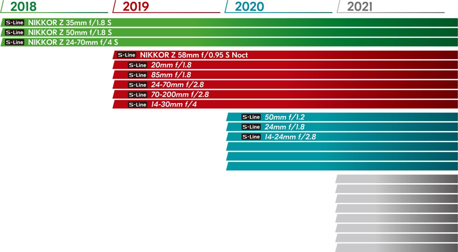 Roadmap degli obiettivi NIKKOR Z